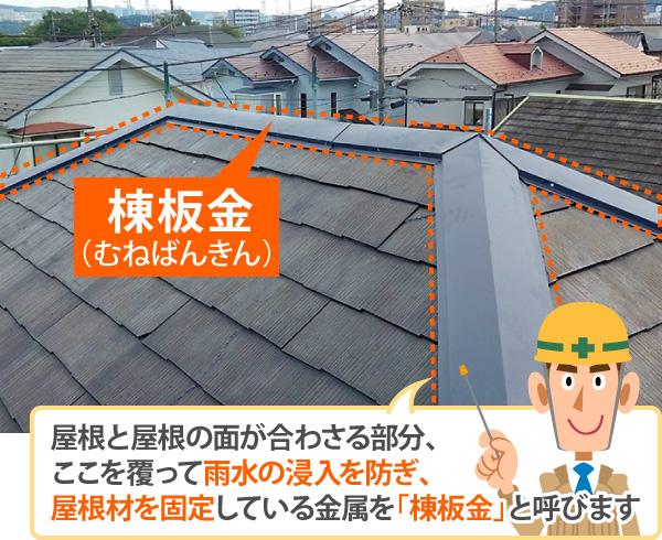 屋根と屋根の面が合わさる部分、ここを覆って雨水の浸入を防ぎ、屋根材を固定している金属を「棟板金」と呼ぶ