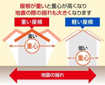 屋根が重いと重心が高くなり地震の際の揺れも大きくなります