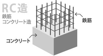 鉄筋コンクリート造