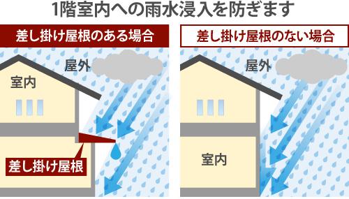 差し掛け屋根は1階室内への雨水浸入を防ぎます